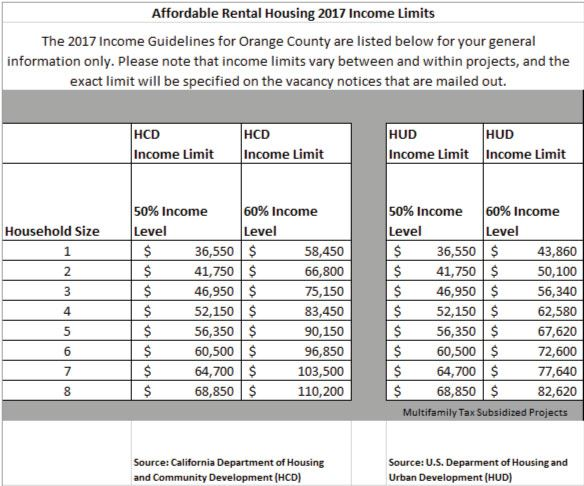 Affordable Housing Income Levels 2017